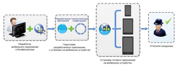 Разработка программного обеспечения для мобильных устройств