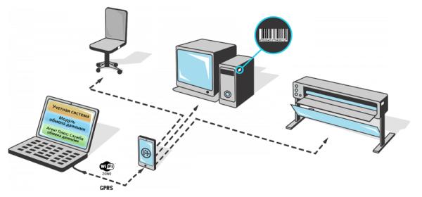 Автоматизация инвентаризации основных средств